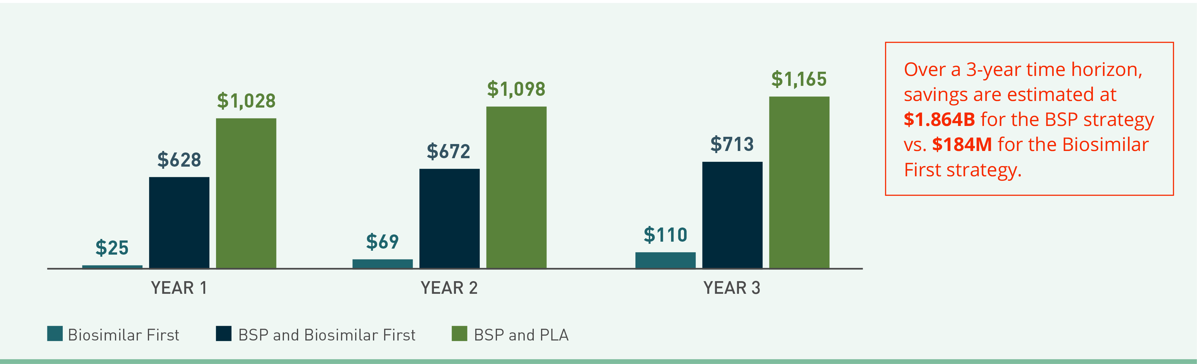 Bar graph visual showing cost savings over 3 years associated with 3 scenarios.